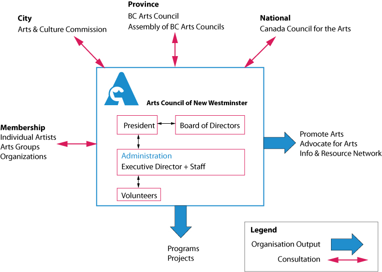 Arts Council Organizational Diagram